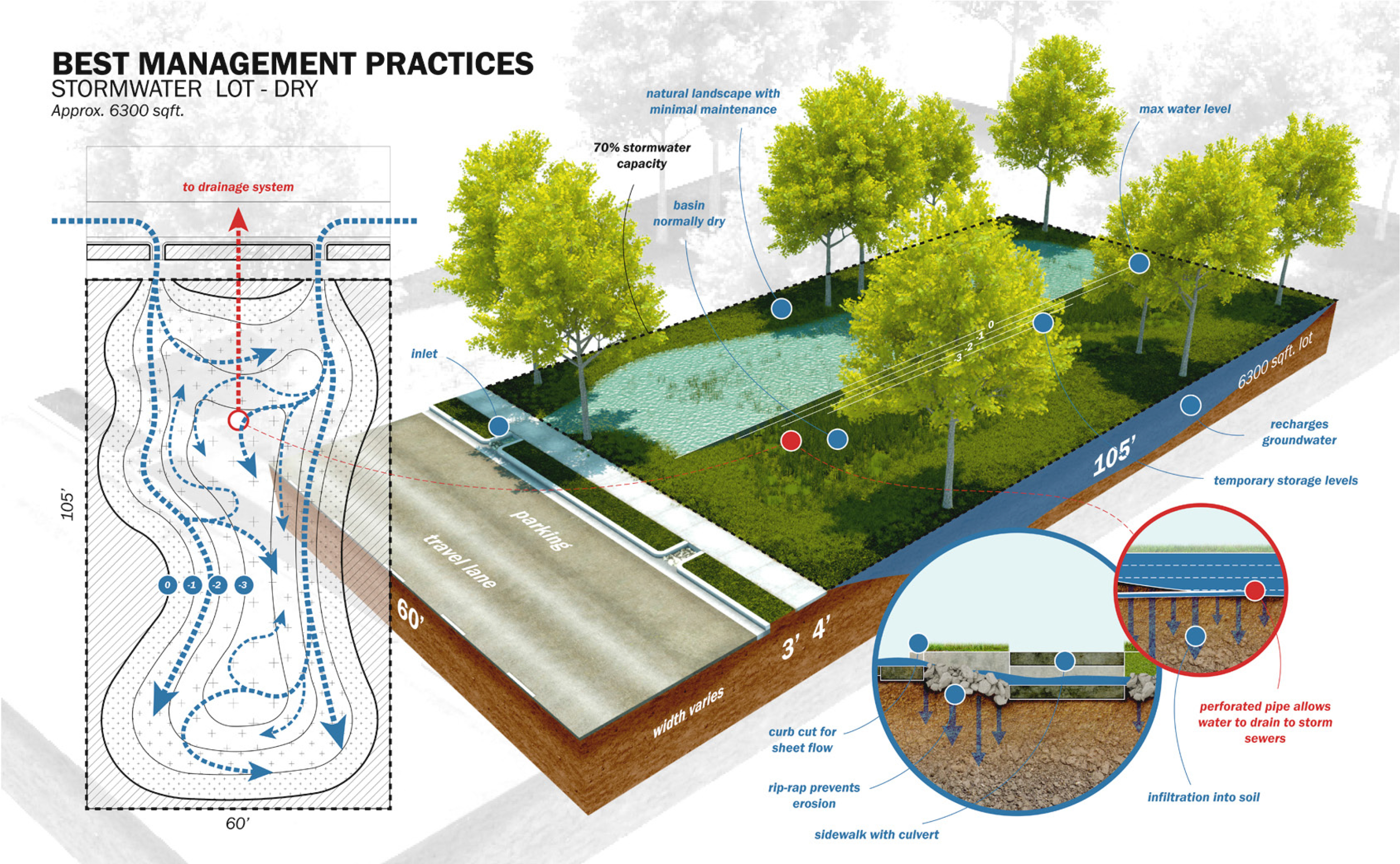 Water sensitive urban design tu delft ocw for Design of stormwater detention ponds
