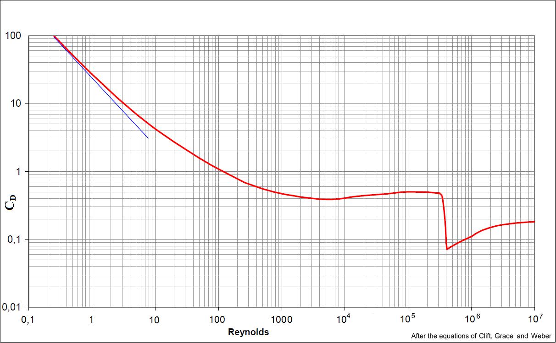 3 3 Terminal velocity: exercise 1 (example) - TU Delft OCW