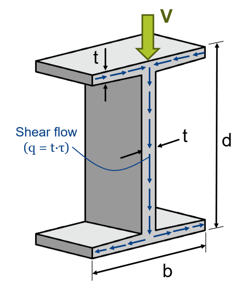 Exercise Shear Flow Distribution In An I Beam Tu Delft Ocw