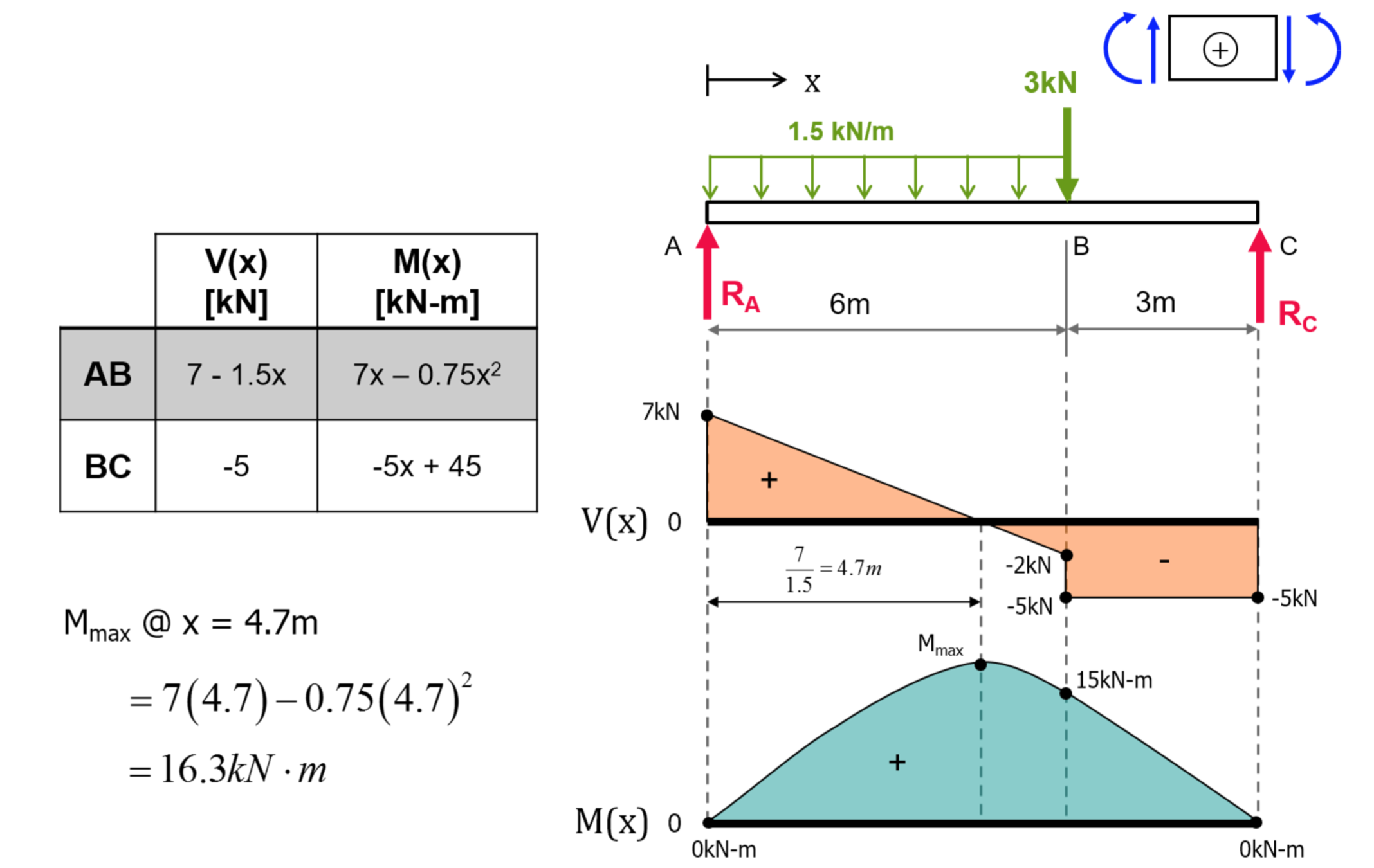 exercise shear force bending moment diagrams solution tu rh ocw tudelft nl bending moment diagram cantilever bending moment diagram for distributed load